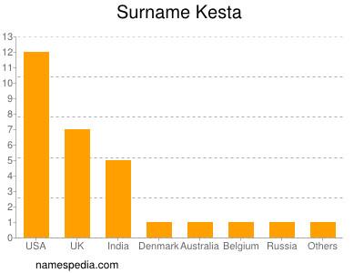 Surname Kesta
