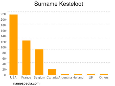 Surname Kesteloot