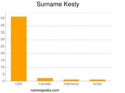 Surname Kesty