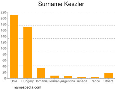 Surname Keszler