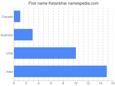 Given name Ketanbhai