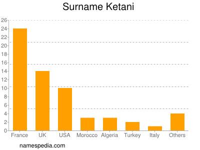Surname Ketani