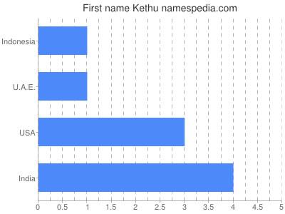Given name Kethu