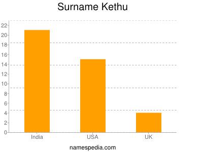 Surname Kethu