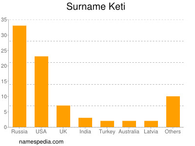 Surname Keti