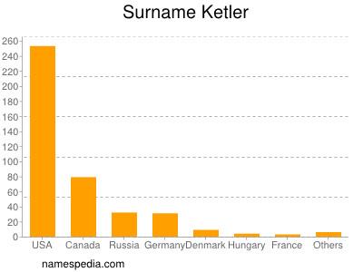 Surname Ketler