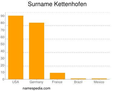 Surname Kettenhofen