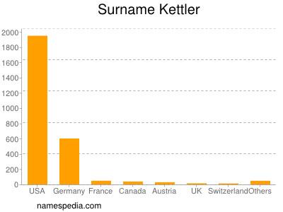 Surname Kettler