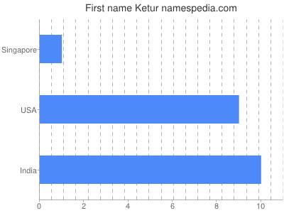 Given name Ketur