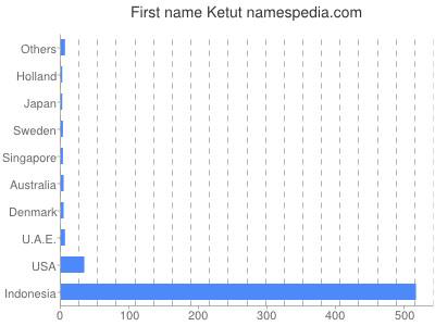 Given name Ketut