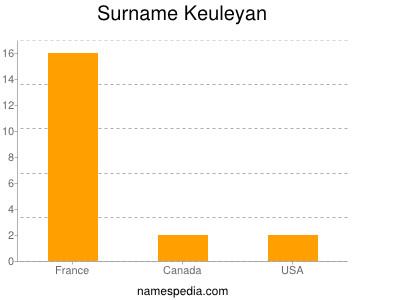 Surname Keuleyan