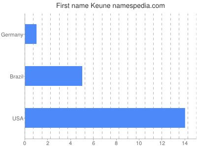 Given name Keune