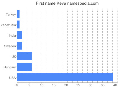Given name Keve