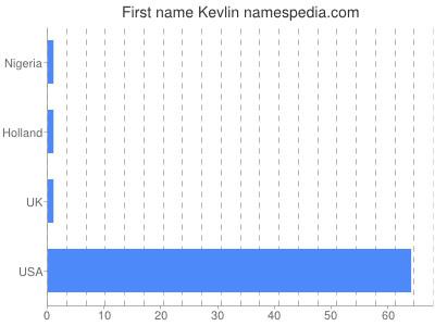 Given name Kevlin