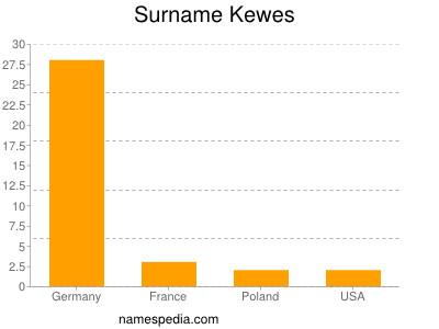 Surname Kewes