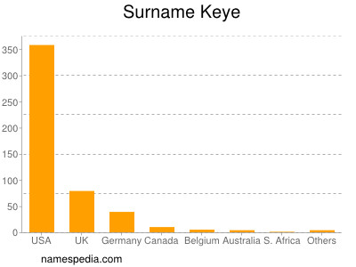 Surname Keye