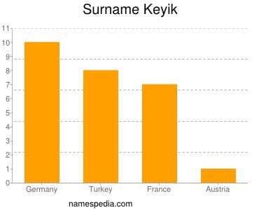 Surname Keyik