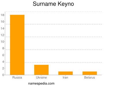 Surname Keyno