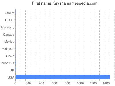 Given name Keysha