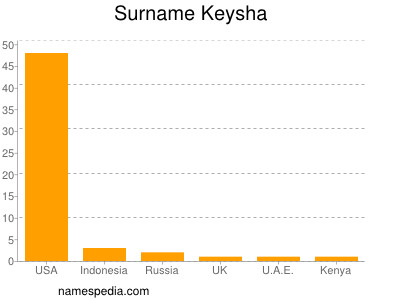 Surname Keysha