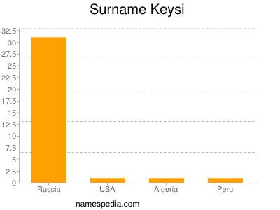 Surname Keysi