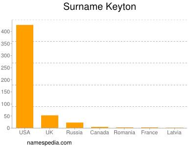 Surname Keyton