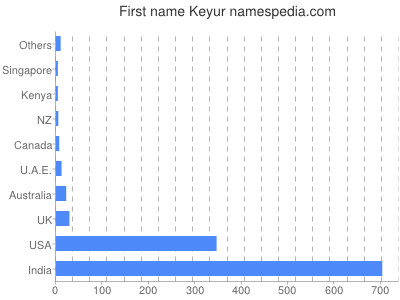 Given name Keyur