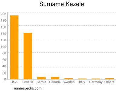 Surname Kezele