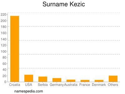 Surname Kezic