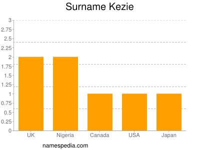 Surname Kezie