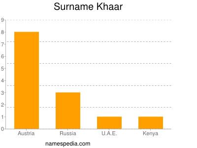 Surname Khaar