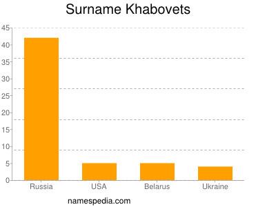 Surname Khabovets