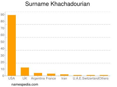Surname Khachadourian