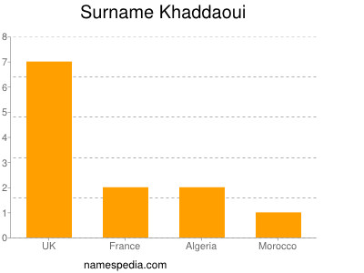 Surname Khaddaoui
