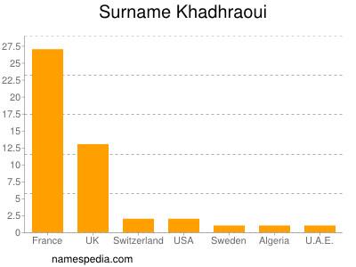 Surname Khadhraoui
