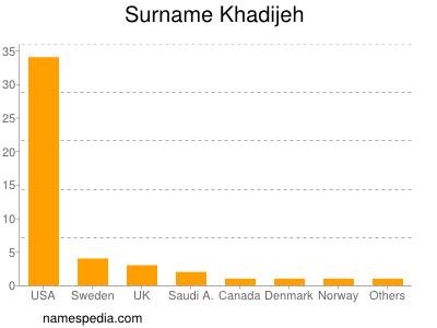Surname Khadijeh