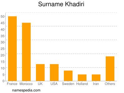 Surname Khadiri