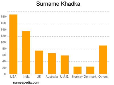 Surname Khadka