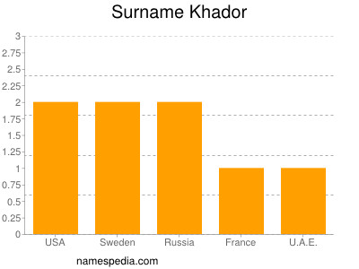 Surname Khador