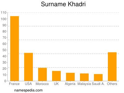 Surname Khadri