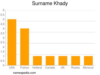 Surname Khady