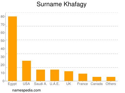 Surname Khafagy
