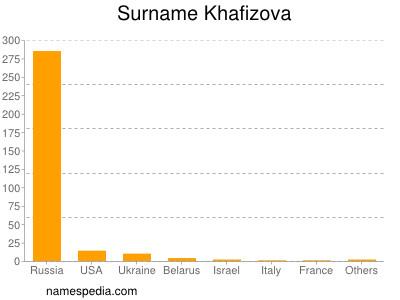 Surname Khafizova