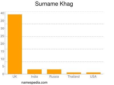 Surname Khag