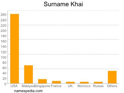 Surname Khai