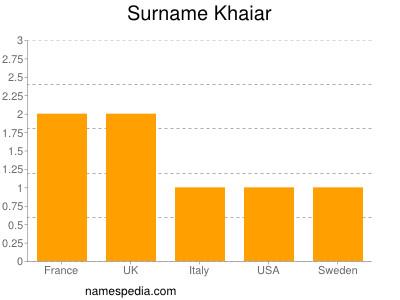 Surname Khaiar