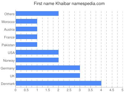 Given name Khaibar