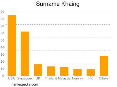 Surname Khaing