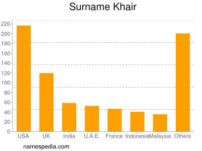 Surname Khair