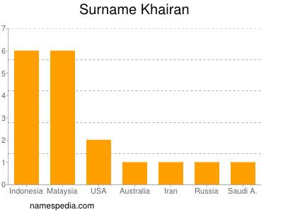Surname Khairan